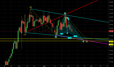 EURJPY: EURJPY - Bullish butterfly and Wolfe wave confluence
