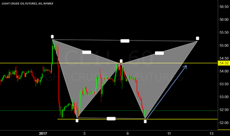 CL1!: Crude Oil Expected Move
