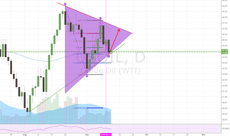 USOIL: oil i think pull back finsh triangle Today