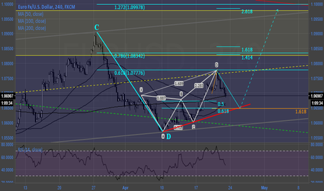 EURUSD: #Eurusd gartley 1st T, garfly 2nd T