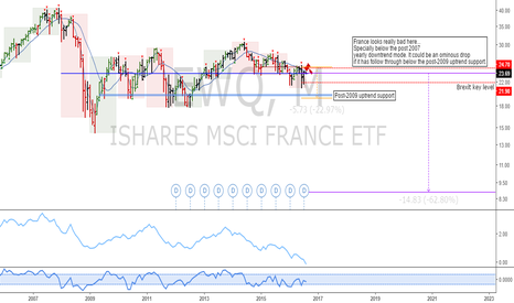 EWQ: EWQ: France ETF long term time at mode analysis