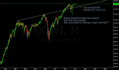 DOWI: Dow Jones NO SIGN of CRASH!