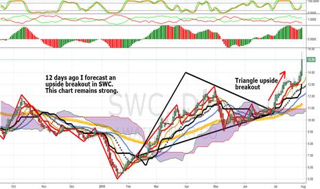 SWC: Update: Bottoming Triangle In SWC: Upside Break Continues