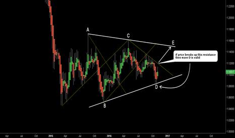 EURUSD: EURUSD. Updated chart.