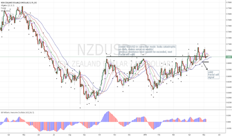 NZDUSD: NZDUSD still Shows Valid Fractal Sell Signal