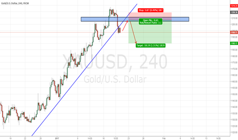 XAUUSD: XAUUSD : PREPARE TO SHORT THE RETEST