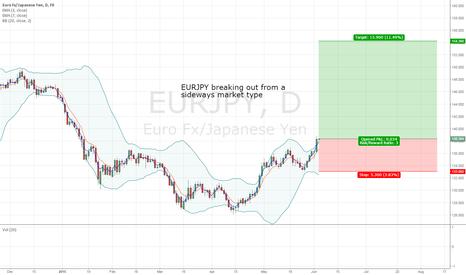 EURJPY: X&C's EURJPY Long