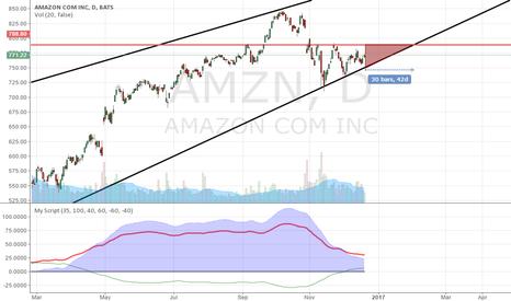 AMZN: PG : Triangle toward end