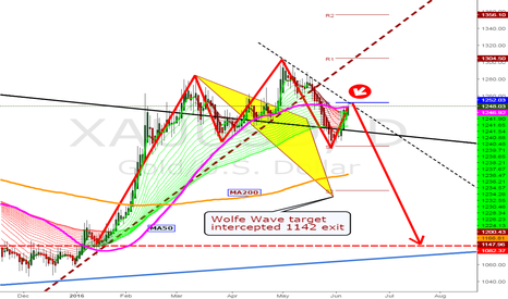 XAUUSD: Go, go, go, Short gold 1252 for King's CROWN target 1080 exit...