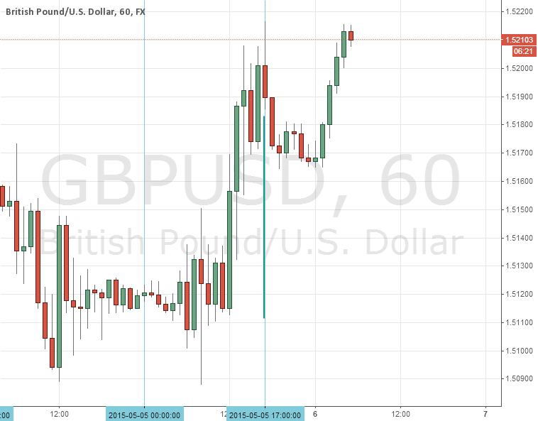 GBPUSD, EXPIRED