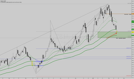 ZB1!: TLT / ZB - Sling Shot Entry.