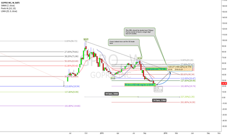 GPRO: Never is Easy to forecast the top or bottom but now is not far
