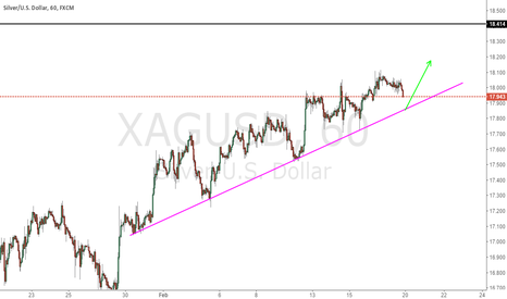 XAGUSD: Check For the trendline to long