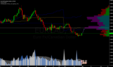EURCAD: Back to Fair price