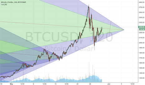 BTCUSD: Only third correction or end of the run?