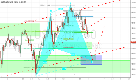 USDCHF: #USDCHD Cypher Pattern and Demand Zone
