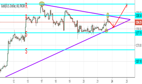 XAUUSD: TRIANGLE PATTERN GOLD