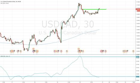 USDCAD: Volatility Breakout USDCAD 30m Long 20160520