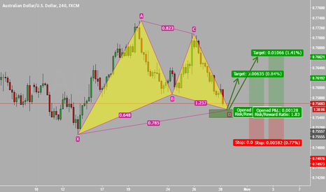AUDUSD: AUD/USD - Potencial Gartley pattern