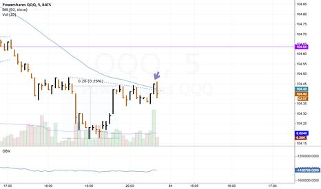 QQQ: QQQ 5 Min Chart