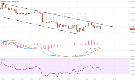 NZDUSD: NZD/USD end of previous to weekend chart-