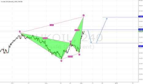 UKOIL: UKOIL - Price movement