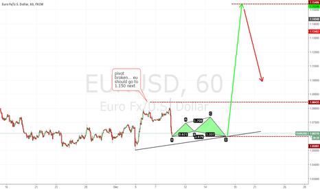 EURUSD: EU bulls