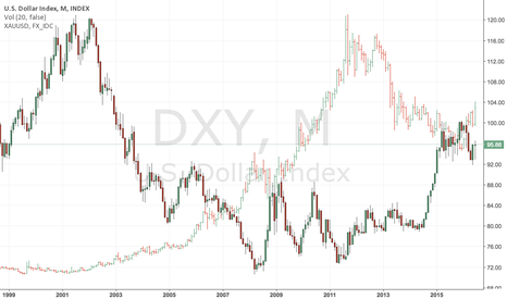 DXY: DXY vs XAUUSD overlayed
