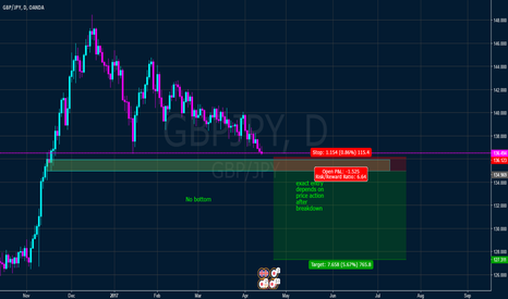 GBPJPY: GBP JPY long term play