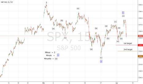 SPX: Elliott Wave Tutorial 4/5/17