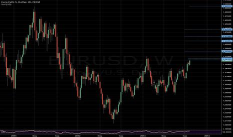 EURUSD: EURUSD Up Target