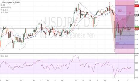 USDJPY: 26 Sept USDJPY Cypher short