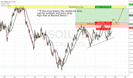 USOIL: CRUDE OIL, DAY CHART, LONG (4-DEC-2016)