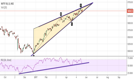 NIFTY: Something Mysterious... {Nifty 50}
