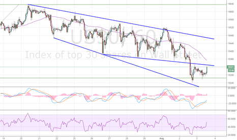 US30: Dow30 – Re-test of 5-DMA likely