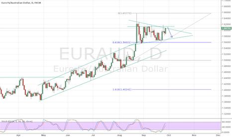 EURAUD: short on eur/aud