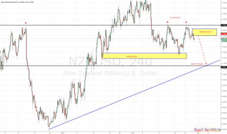 NZDUSD: 3x Test price. Bearish Trend