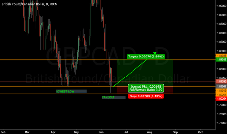 GBPCAD: GBPCAD SHORT TERM BUY
