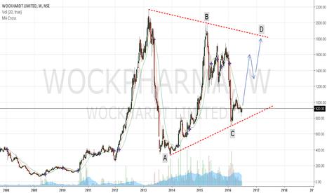 WOCKPHARMA: Wockhardt - buy setup