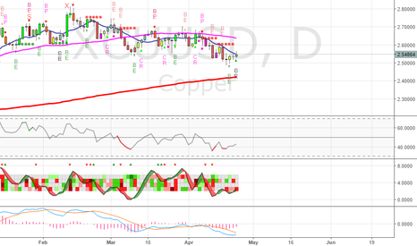 XCUUSD: Neutral on Copper for right now - but ready to get long: