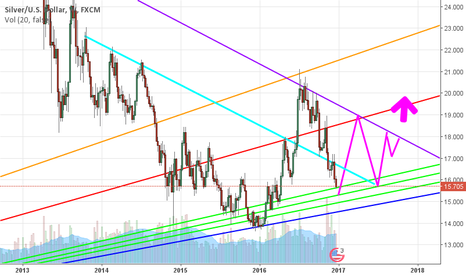 XAGUSD: Possible consolidation for silver.