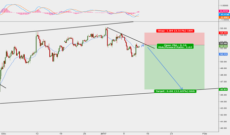 USOIL: Trade the rebound on this trend line on Crude Oil