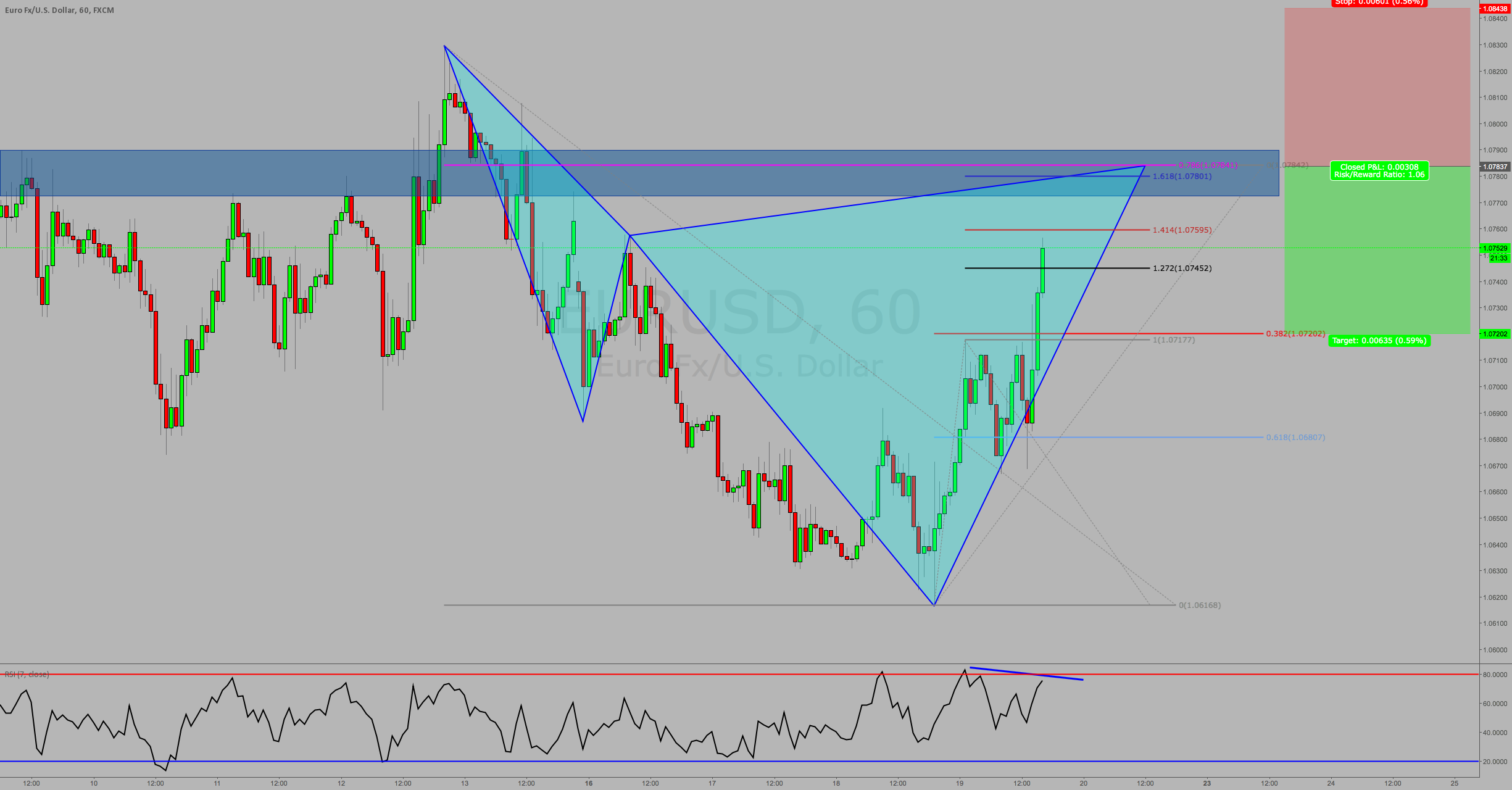 Bearish Cypher Pattern on EURUSD at previous Structure!