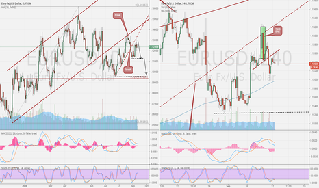 EURUSD: EUR/USD  day compare 4H