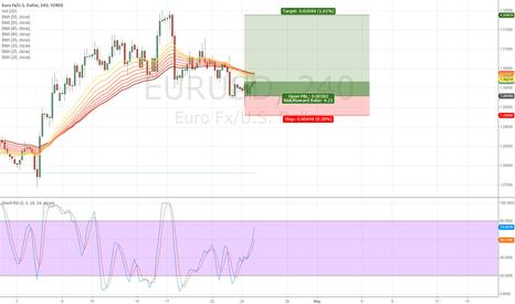 EURUSD: EURUSD go to 1.3200 and go down