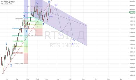 RTSI: Коррекционная волна на графике RTS