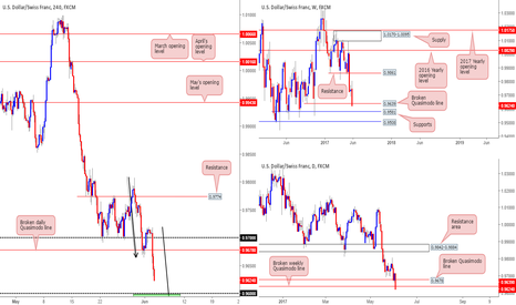 USDCHF: Possible longs on the Swissy...