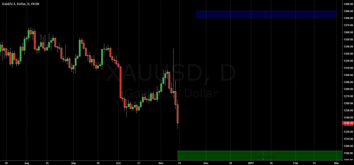 GOLD / Hold your Longs, your account is safe.
