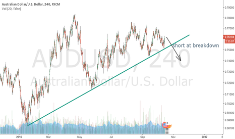 AUDUSD: Short at breakdown