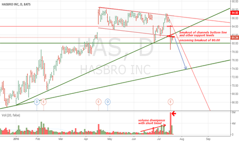 HAS: HASBRO's stocks local correction
